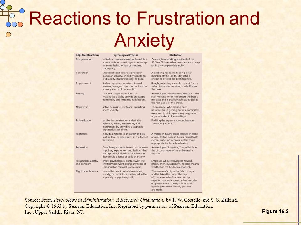 Reactions to Frustration and Anxiety Source: From Psychology in Administration: A Research Orientation, by T. W. Costello and S. S. Zalkind. Copyright