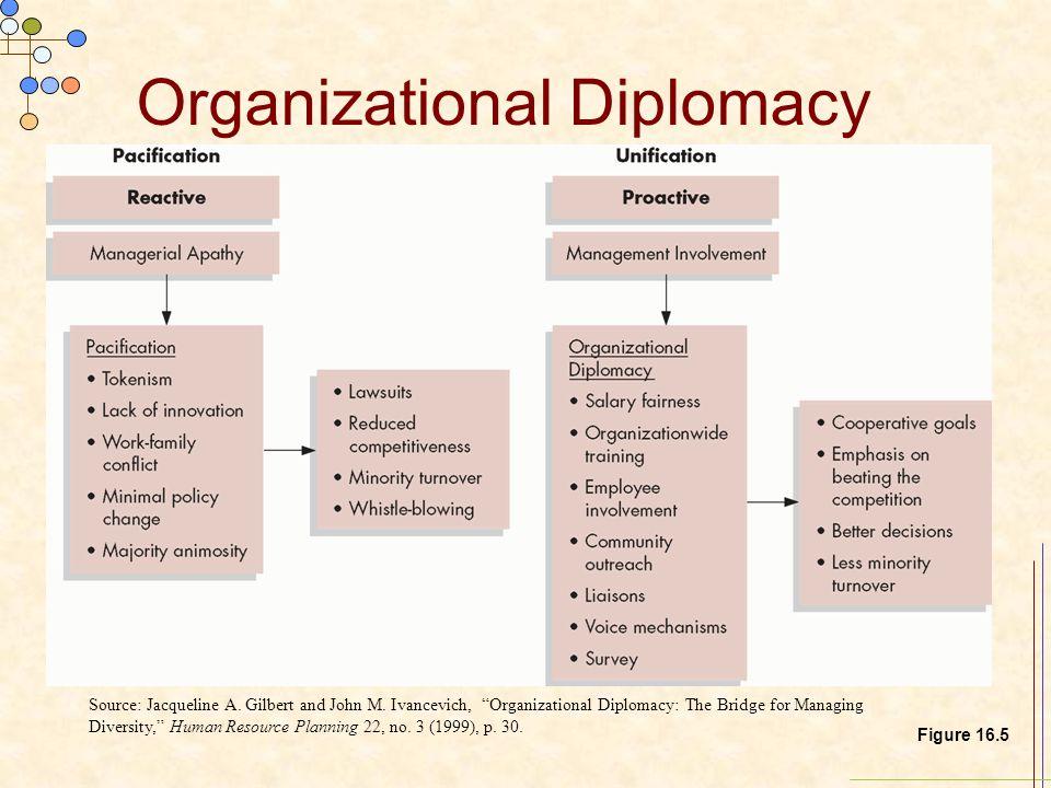 "Organizational Diplomacy Source: Jacqueline A. Gilbert and John M. Ivancevich, ""Organizational Diplomacy: The Bridge for Managing Diversity,"" Human Re"