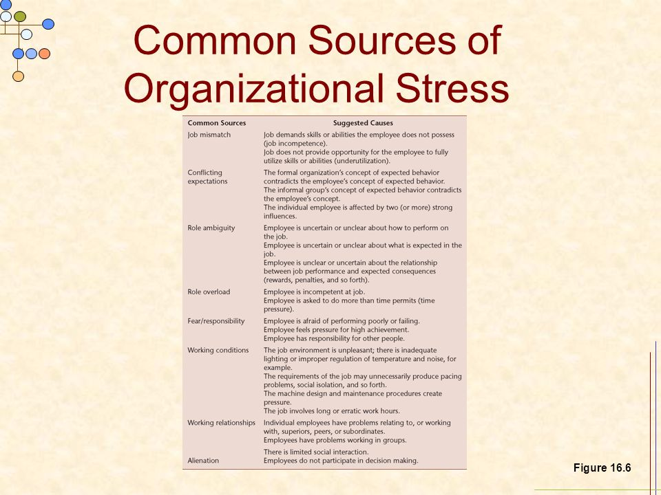 Common Sources of Organizational Stress Figure 16.6