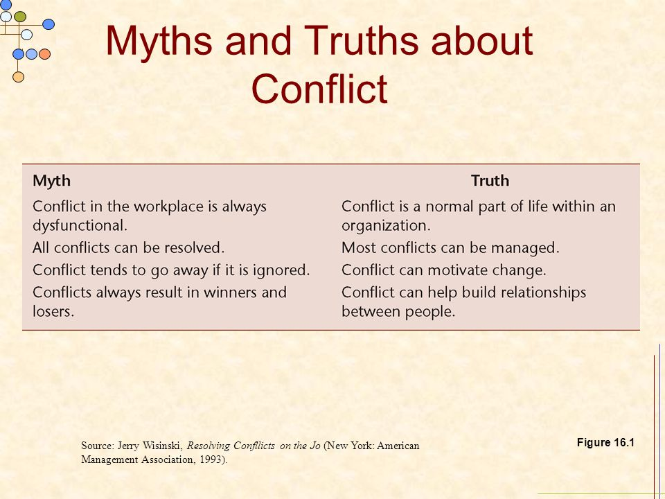 Myths and Truths about Conflict Figure 16.1 Source: Jerry Wisinski, Resolving Confllicts on the Jo (New York: American Management Association, 1993).