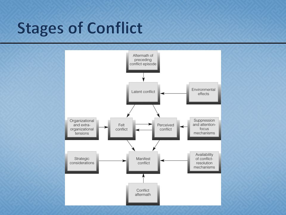  Awareness of conflict behaviors helps us understand the role conflict plays in criminal justice organizations.