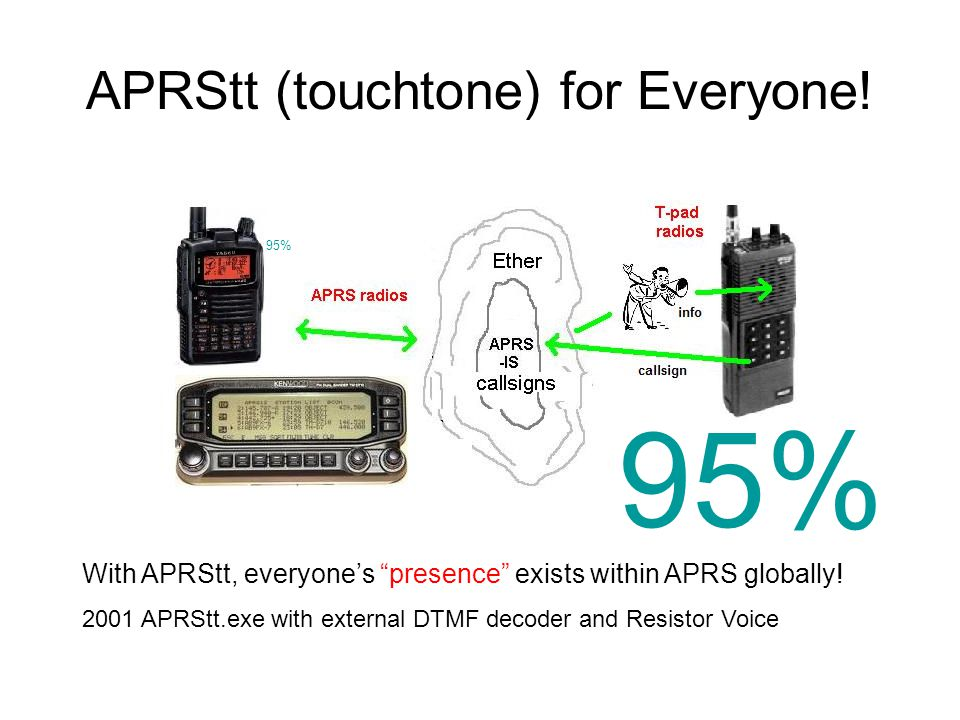"APRStt (touchtone) for Everyone! With APRStt, everyone's ""presence"" exists within APRS globally! 2001 APRStt.exe with external DTMF decoder and Resist"