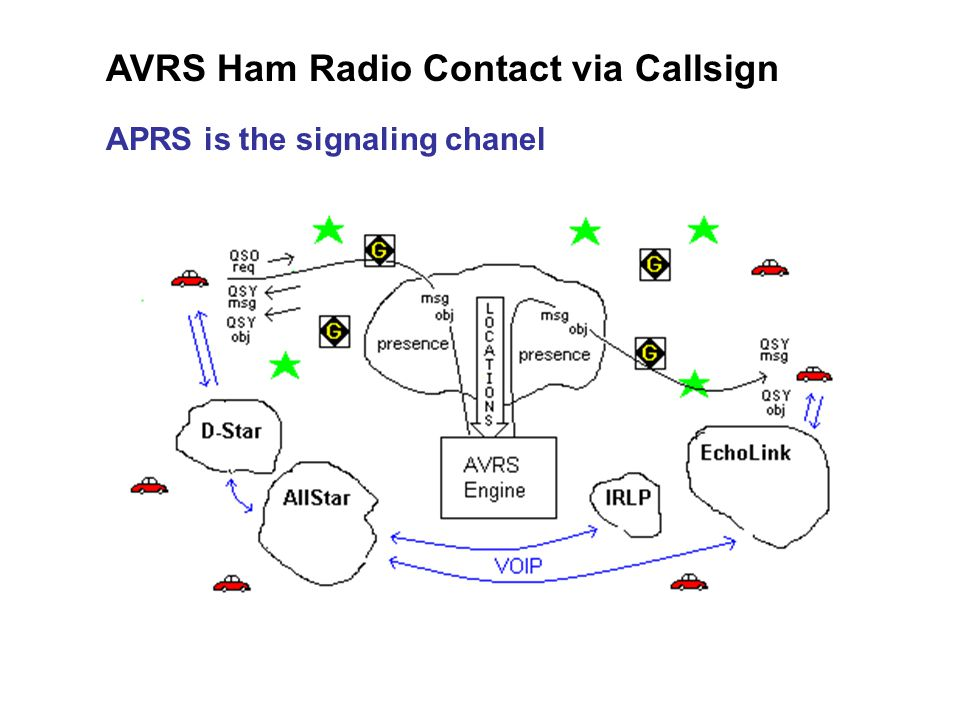 AVRS Ham Radio Contact via Callsign APRS is the signaling chanel