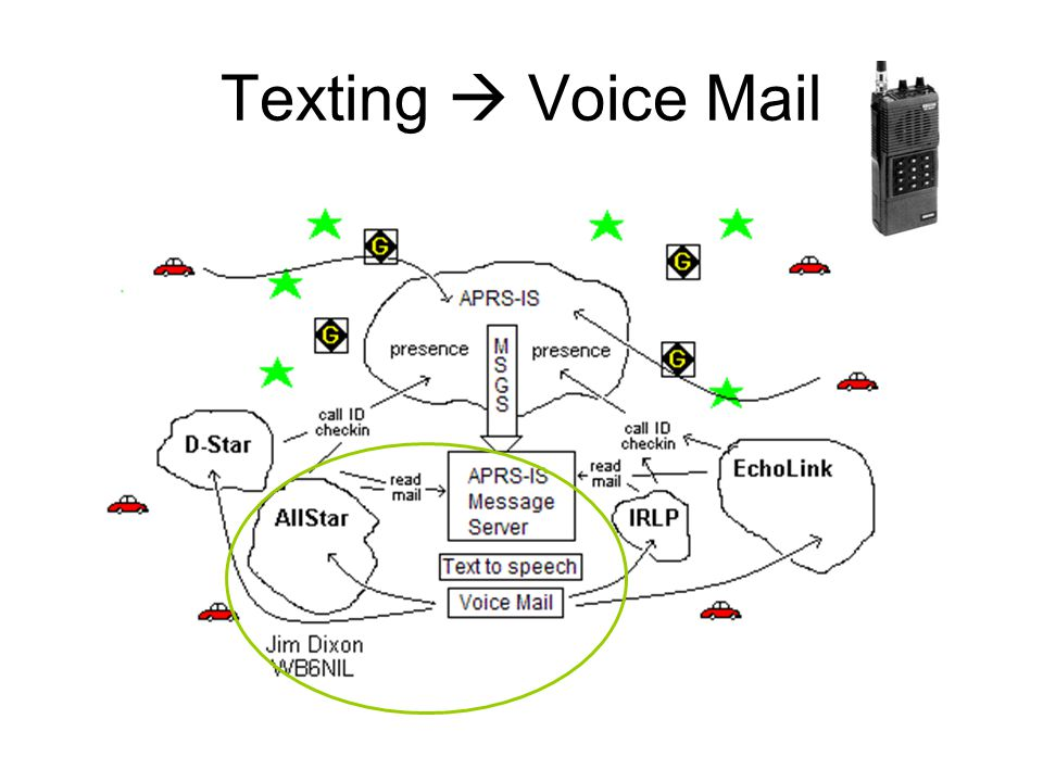 Texting  Voice Mail