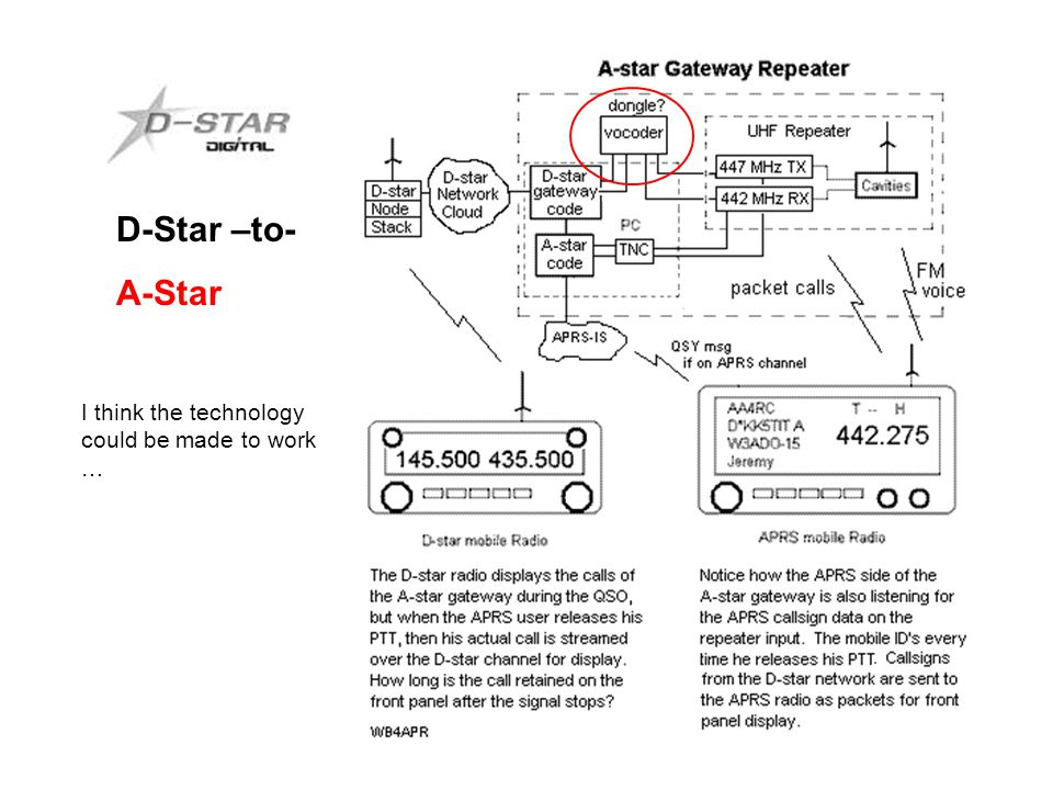 I think the technology could be made to work … D-Star –to- A-Star