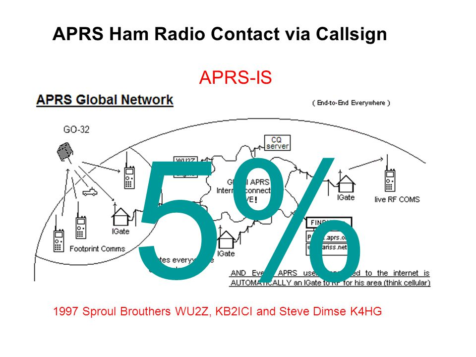 APRS Ham Radio Contact via Callsign 1997 Sproul Brouthers WU2Z, KB2ICI and Steve Dimse K4HG APRS-IS 5%