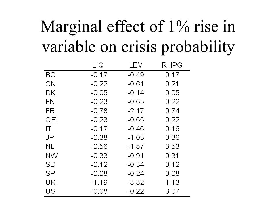 Marginal effect of 1% rise in variable on crisis probability