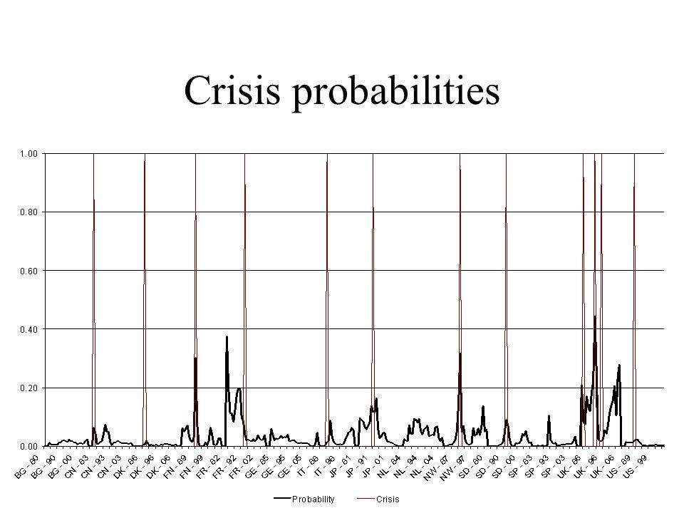 Crisis probabilities