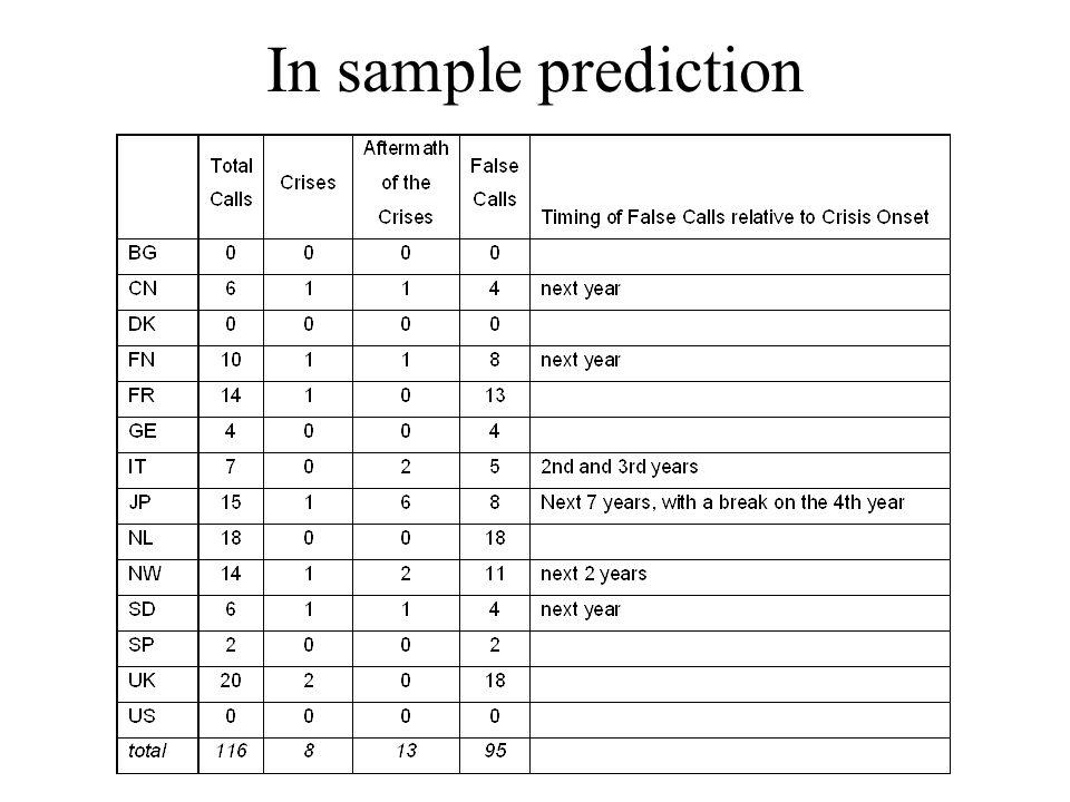 In sample prediction