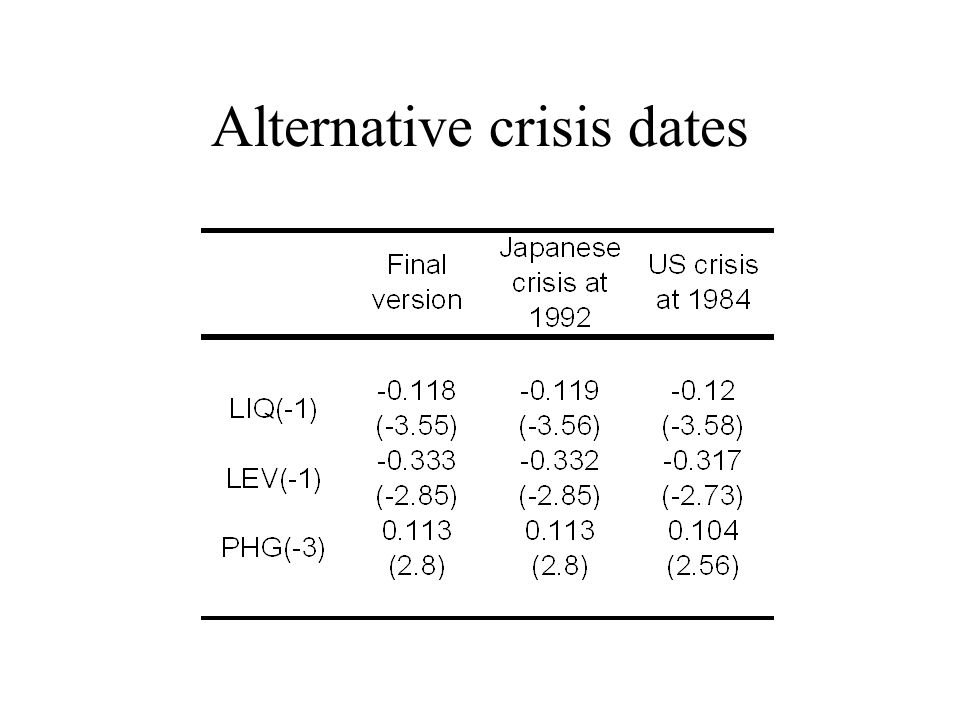 Alternative crisis dates
