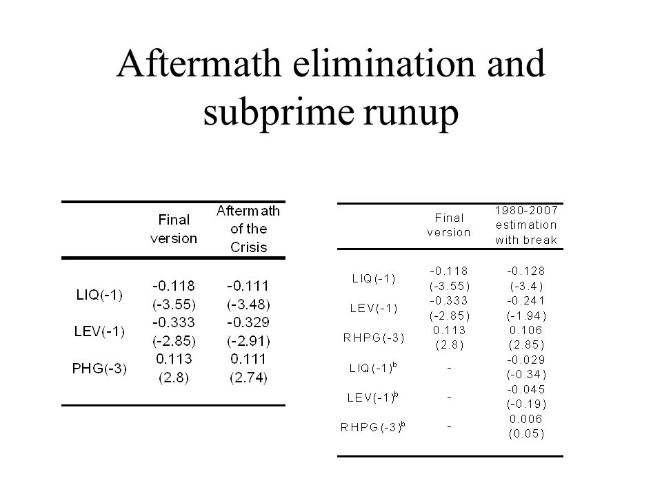 Aftermath elimination and subprime runup