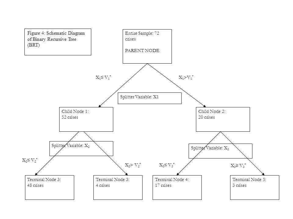 Entire Sample: 72 crises PARENT NODE Child Node 2: 20 crises Child Node 1: 52 crises Terminal Node 3: 48 crises Terminal Node 3: 4 crises Terminal Node 4: 17 crises Terminal Node 5: 3 crises Splitter Variable: X1 X 1 ≤ V 1 * X 1 >V 1 * Splitter Variable: X 2 X 2 ≤ V 2 * X 2 > V 2 * X 3 ≤ V 3 * Figure 4: Schematic Diagram of Binary Recursive Tree (BRT) X 3 ≥ V 3 * Splitter Variable: X 3