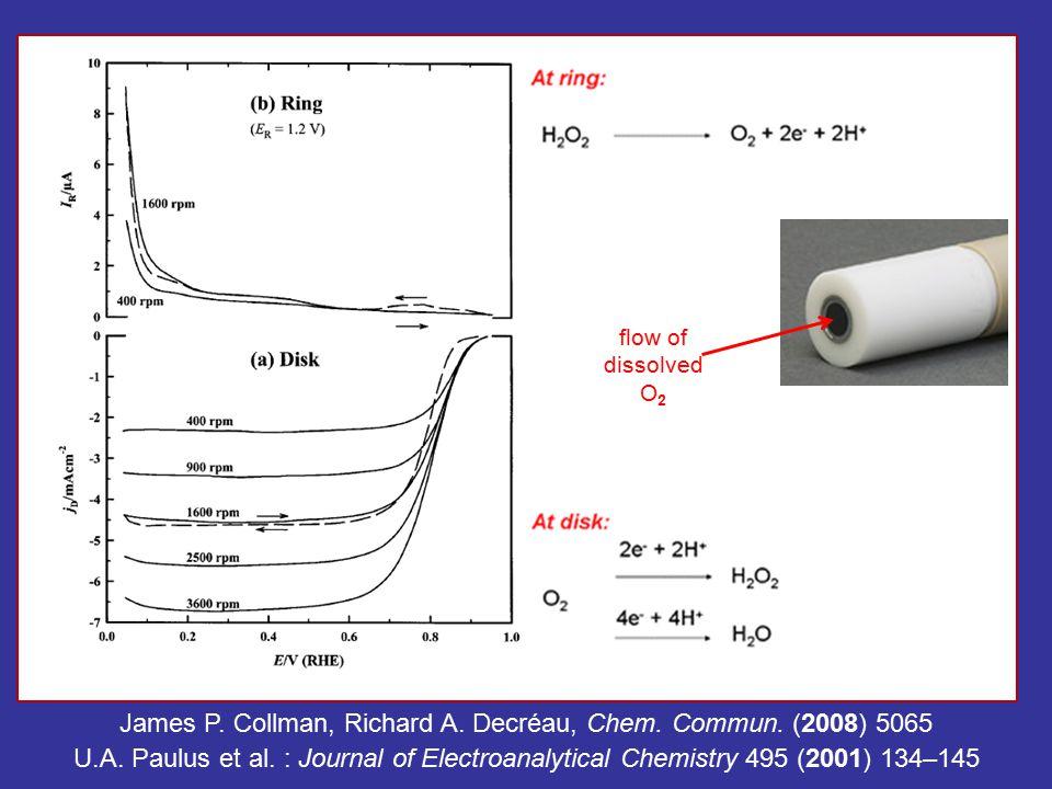 flow of dissolved O 2 U.A. Paulus et al.