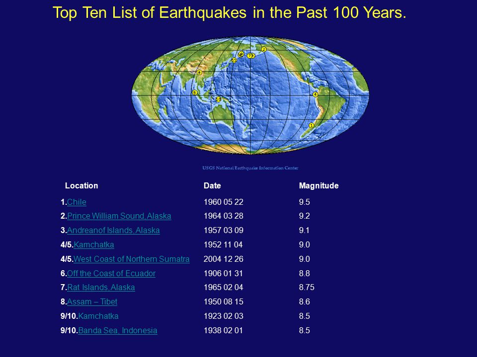 LocationDate Magnitude 1.Chile1960 05 22 9.5Chile 2.Prince William Sound, Alaska1964 03 28 9.2Prince William Sound, Alaska 3.Andreanof Islands, Alaska1957 03 09 9.1Andreanof Islands, Alaska 4/5.Kamchatka1952 11 04 9.0Kamchatka 4/5.West Coast of Northern Sumatra2004 12 26 9.0West Coast of Northern Sumatra 6.Off the Coast of Ecuador1906 01 31 8.8Off the Coast of Ecuador 7.Rat Islands, Alaska1965 02 04 8.75Rat Islands, Alaska 8.Assam – Tibet1950 08 15 8.6Assam – Tibet 9/10.Kamchatka1923 02 03 8.5 9/10.Banda Sea, Indonesia1938 02 01 8.5Banda Sea, Indonesia Top Ten List of Earthquakes in the Past 100 Years.