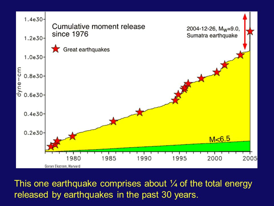 This one earthquake comprises about ¼ of the total energy released by earthquakes in the past 30 years.