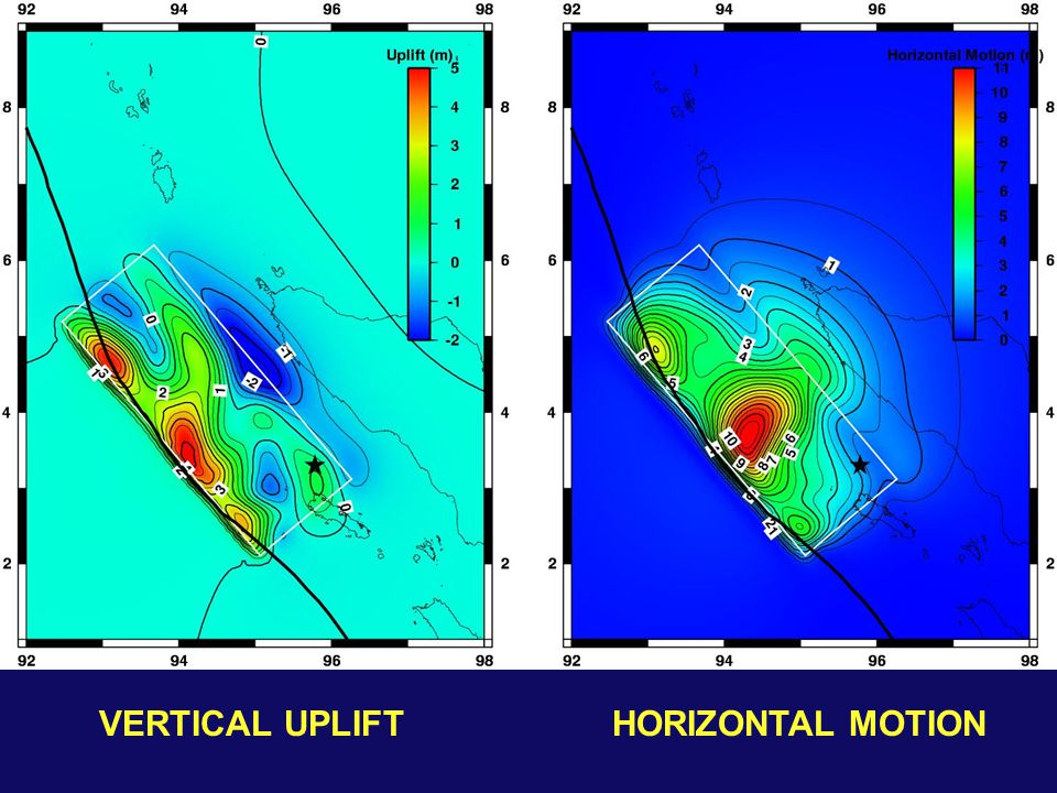 VERTICAL UPLIFT HORIZONTAL MOTION