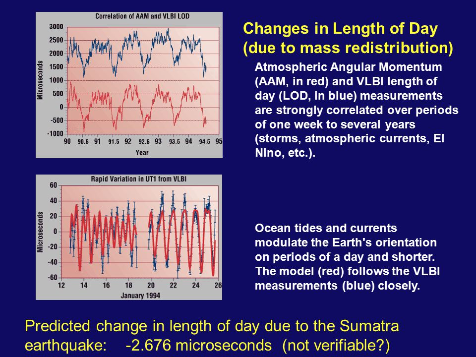 Atmospheric Angular Momentum (AAM, in red) and VLBI length of day (LOD, in blue) measurements are strongly correlated over periods of one week to several years (storms, atmospheric currents, El Nino, etc.).