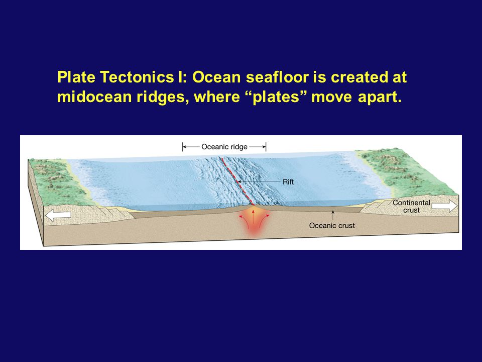 "Plate Tectonics I: Ocean seafloor is created at midocean ridges, where ""plates"" move apart."