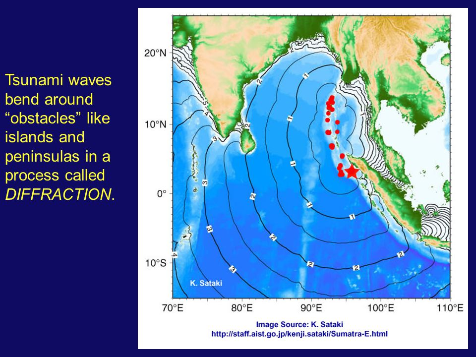 "Tsunami waves bend around ""obstacles"" like islands and peninsulas in a process called DIFFRACTION."