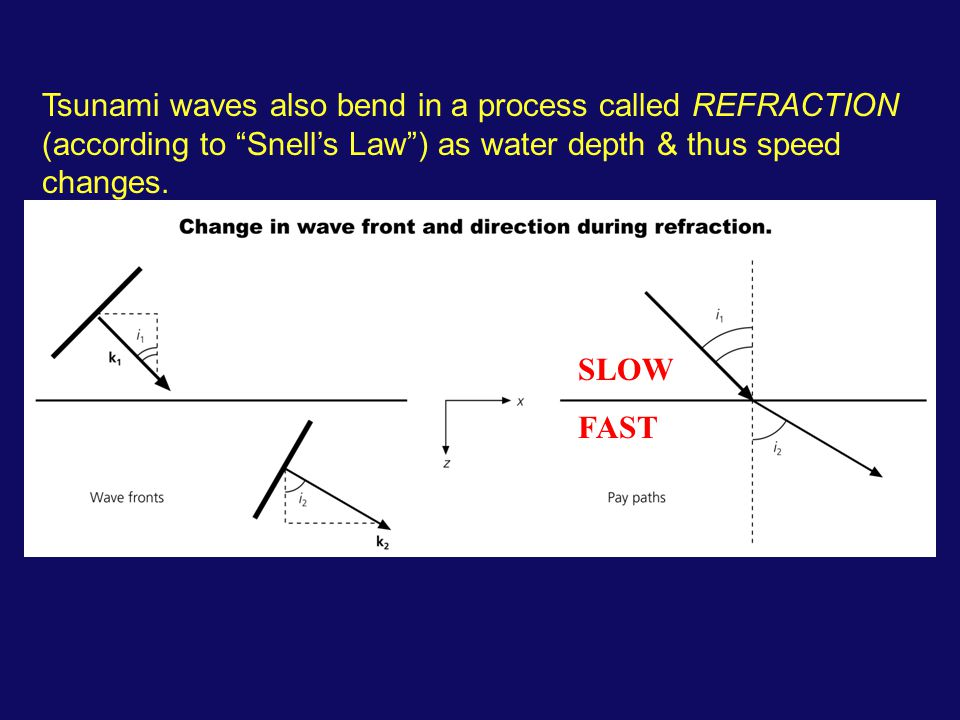 SLOW FAST Tsunami waves also bend in a process called REFRACTION (according to Snell's Law ) as water depth & thus speed changes.