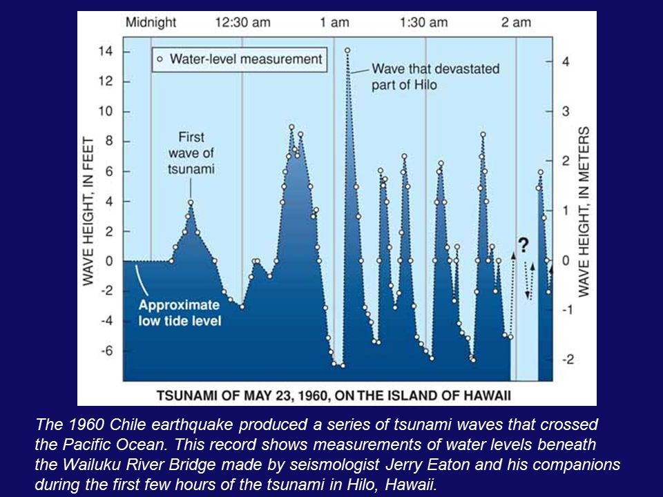 The 1960 Chile earthquake produced a series of tsunami waves that crossed the Pacific Ocean. This record shows measurements of water levels beneath th