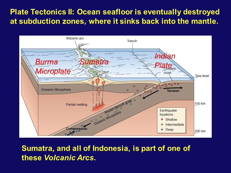 Sumatra, and all of Indonesia, is part of one of these Volcanic Arcs. Burma Microplate Sumatra Indian Plate