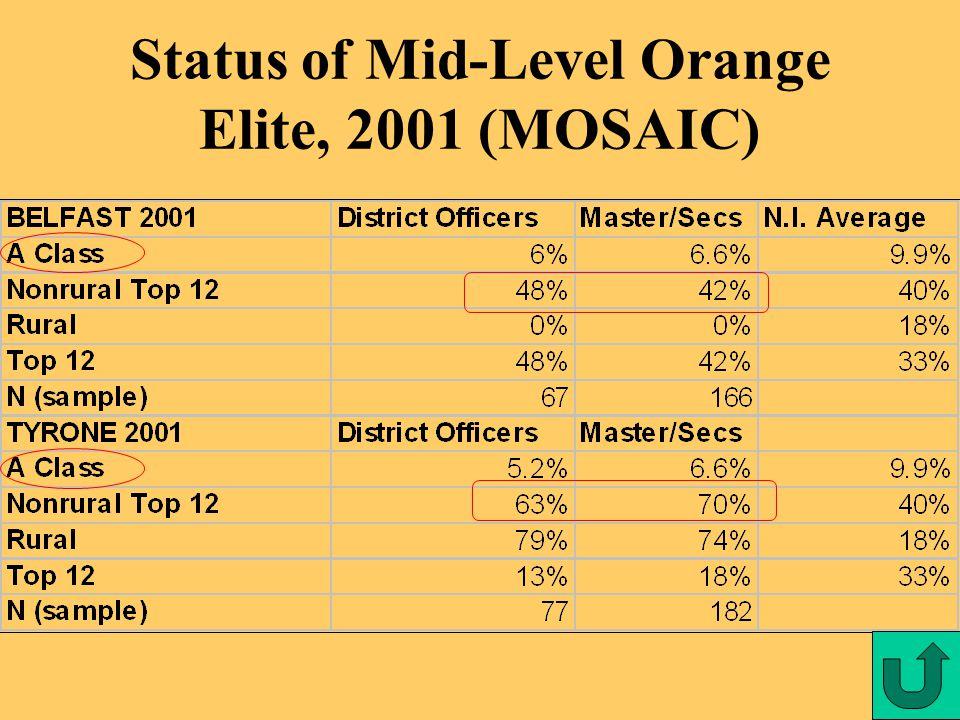 Status of Mid-Level Orange Elite, 2001 (MOSAIC)