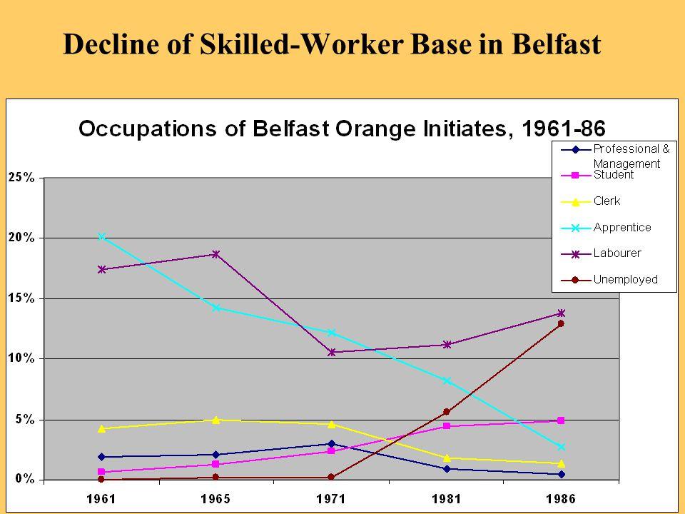 Decline of Skilled-Worker Base in Belfast