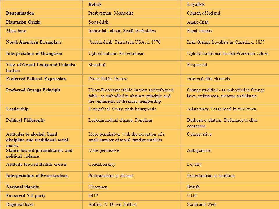 RebelsLoyalists DenominationPresbyterian, MethodistChurch of Ireland Plantation OriginScots-IrishAnglo-Irish Mass baseIndustrial Labour, Small freeholdersRural tenants North American Exemplars'Scotch-Irish' Patriots in USA, c.