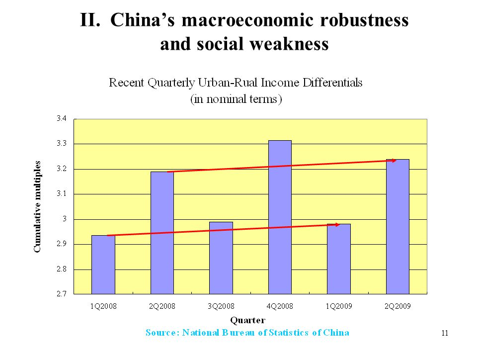 11 II. China's macroeconomic robustness and social weakness