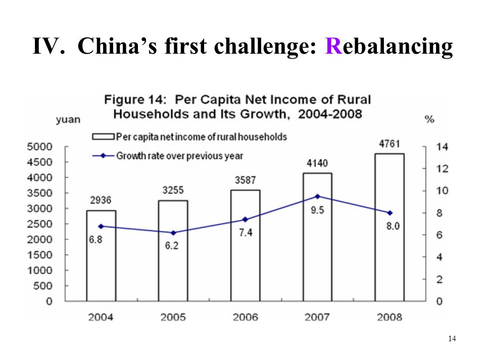 14 IV. China's first challenge: Rebalancing