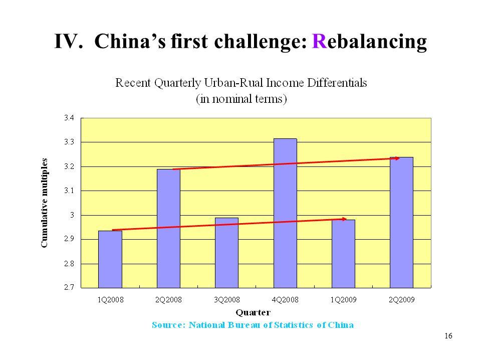 16 IV. China's first challenge: Rebalancing