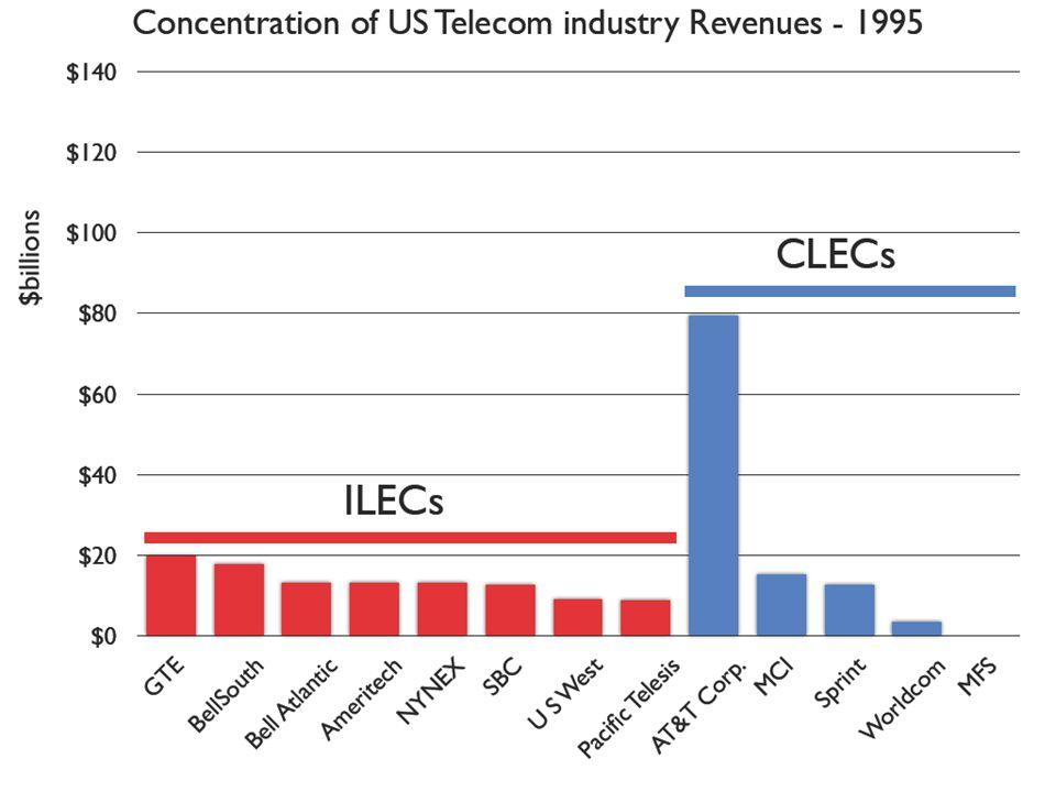 Economics and Technology, Inc. / June 2009 17
