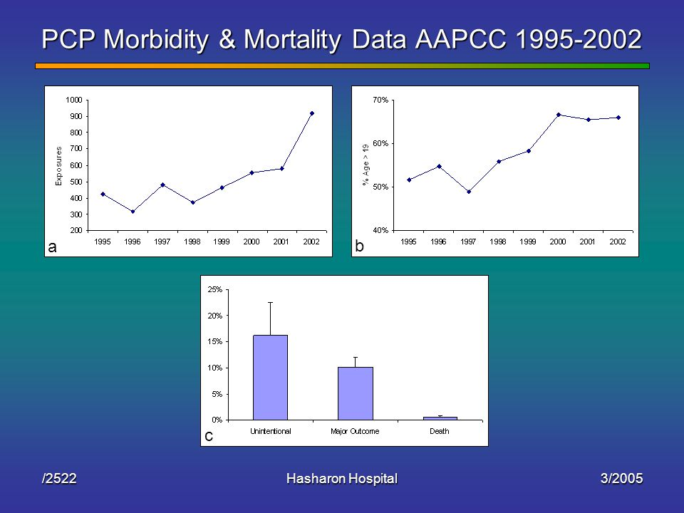 3/2005Hasharon Hospital/2522 PCP Morbidity & Mortality Data AAPCC 1995-2002 a b c