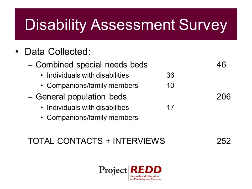 Disability Assessment Survey Data Collected: –Combined special needs beds46 Individuals with disabilities36 Companions/family members10 –General population beds206 Individuals with disabilities17 Companions/family members TOTAL CONTACTS + INTERVIEWS252