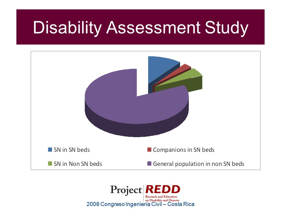 2008 Congreso Ingeniería Civil – Costa Rica Disability Assessment Study