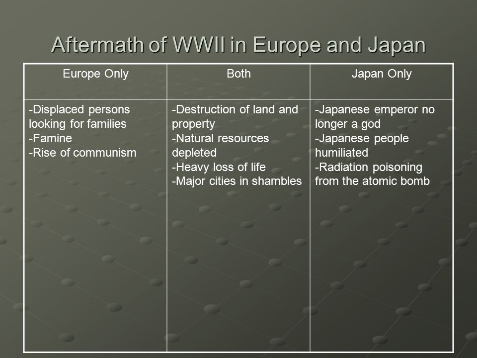 Aftermath of WWII in Europe and Japan Europe OnlyBothJapan Only -Displaced persons looking for families -Famine -Rise of communism -Destruction of land and property -Natural resources depleted -Heavy loss of life -Major cities in shambles -Japanese emperor no longer a god -Japanese people humiliated -Radiation poisoning from the atomic bomb