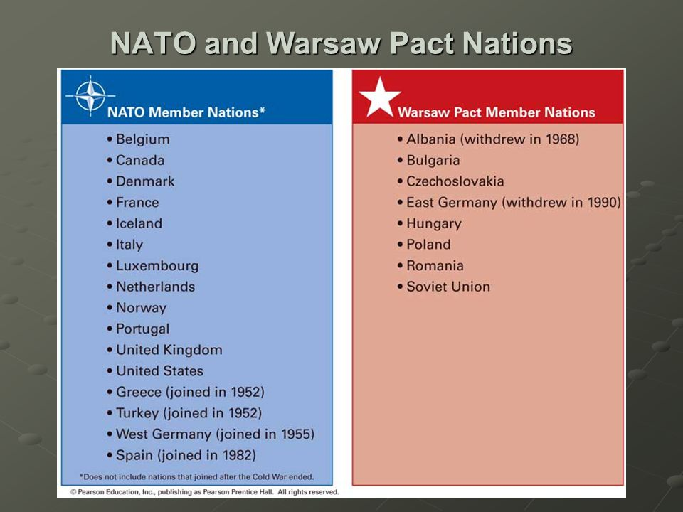 NATO and Warsaw Pact Nations
