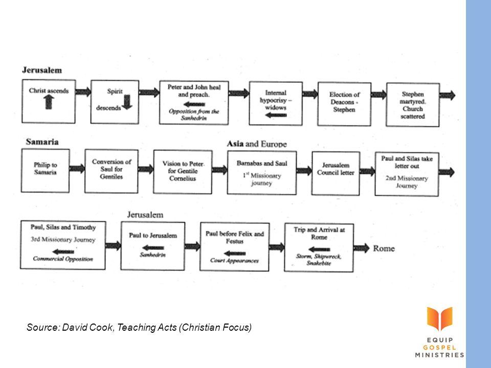 Source: David Cook, Teaching Acts (Christian Focus)