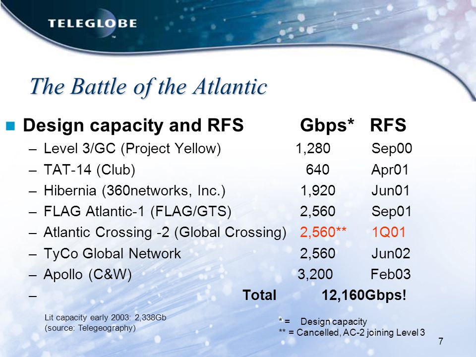 7 The Battle of the Atlantic The Battle of the Atlantic Design capacity and RFSGbps* RFS –Level 3/GC (Project Yellow) 1,280Sep00 –TAT-14 (Club) 640 Apr01 –Hibernia (360networks, Inc.)1,920Jun01 –FLAG Atlantic-1 (FLAG/GTS) 2,560Sep01 –Atlantic Crossing -2 (Global Crossing)2,560**1Q01 –TyCo Global Network2,560Jun02 –Apollo (C&W) 3,200 Feb03 – Total 12,160Gbps.
