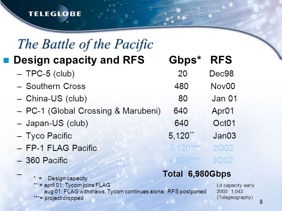 8 The Battle of the Pacific The Battle of the Pacific Design capacity and RFS Gbps* RFS –TPC-5 (club) 20 Dec98 –Southern Cross 480 Nov00 –China-US (club) 80 Jan 01 –PC-1 (Global Crossing & Marubeni) 640 Apr01 –Japan-US (club) 640 Oct01 –Tyco Pacific 5,120 ** Jan03 –FP-1 FLAG Pacific 5,120*** 2Q02 –360 Pacific 4,800*** 3Q02 – Total 6,980Gbps * = Design capacity ** = april 01: Tycom joins FLAG aug 01: FLAG withdraws, Tycom continues alone; RFS postponed ***= project dropped Lit capacity early 2003: 1,043 (Telegeography)