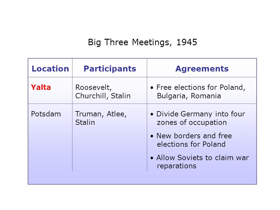 Big Three Meetings, 1945 LocationParticipantsAgreements YaltaRoosevelt, Churchill, Stalin Free elections for Poland, Bulgaria, Romania PotsdamTruman, Atlee, Stalin Divide Germany into four zones of occupation New borders and free elections for Poland Allow Soviets to claim war reparations