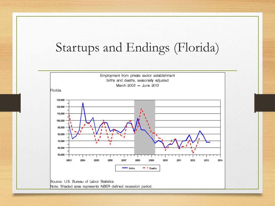 Startups and Endings (Florida)