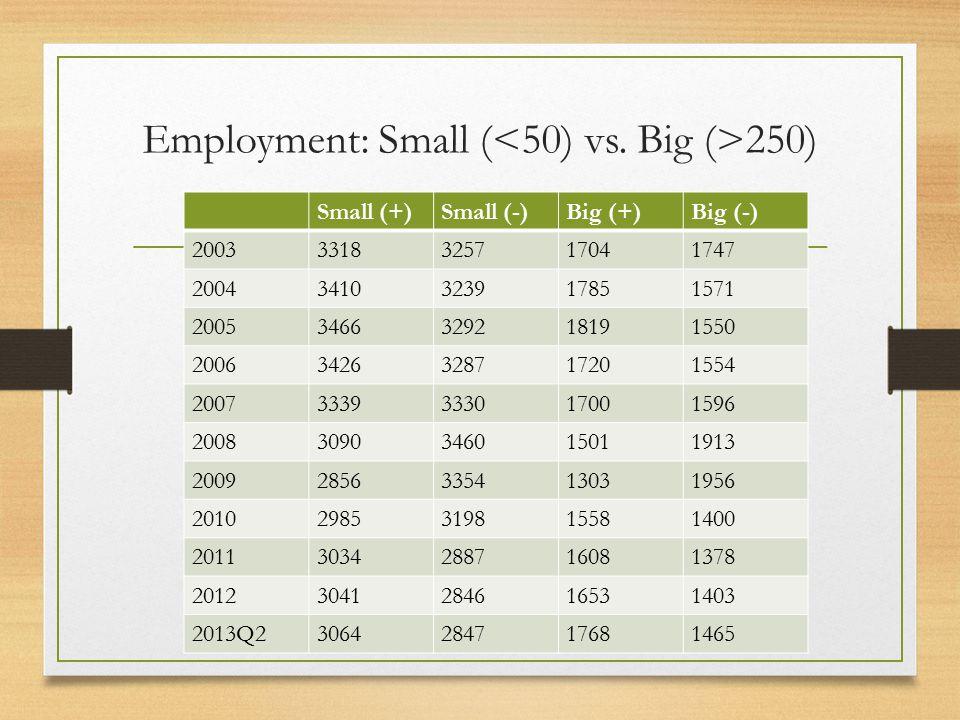 Employment: Small ( 250) Small (+)Small (-)Big (+)Big (-) 20033318325717041747 20043410323917851571 20053466329218191550 20063426328717201554 20073339333017001596 20083090346015011913 20092856335413031956 20102985319815581400 20113034288716081378 20123041284616531403 2013Q23064284717681465