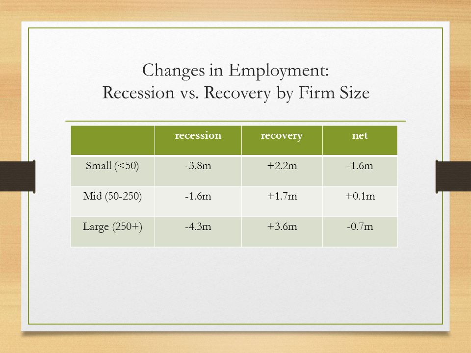 Changes in Employment: Recession vs. Recovery by Firm Size recessionrecoverynet Small (<50)-3.8m+2.2m-1.6m Mid (50-250)-1.6m+1.7m+0.1m Large (250+)-4.