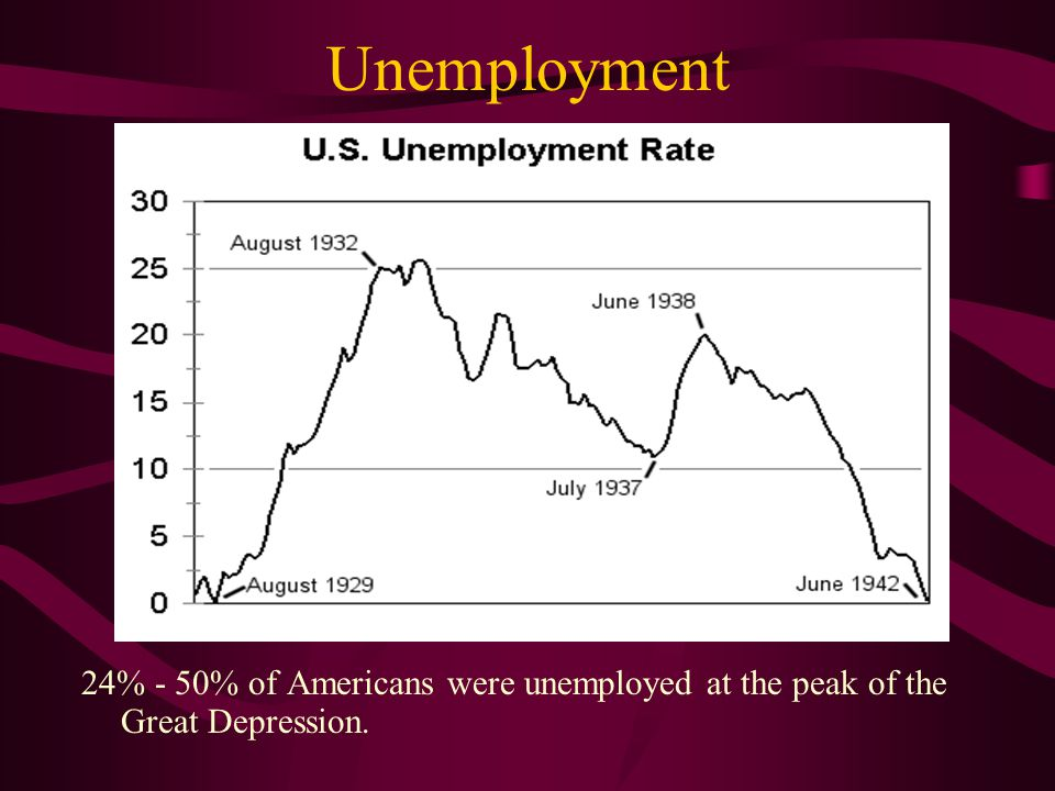Unemployment 24% - 50% of Americans were unemployed at the peak of the Great Depression.