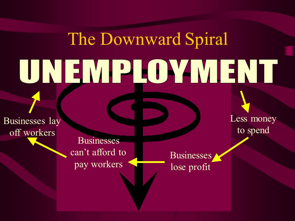 The Downward Spiral Less money to spend Businesses lose profit Businesses can't afford to pay workers Businesses lay off workers