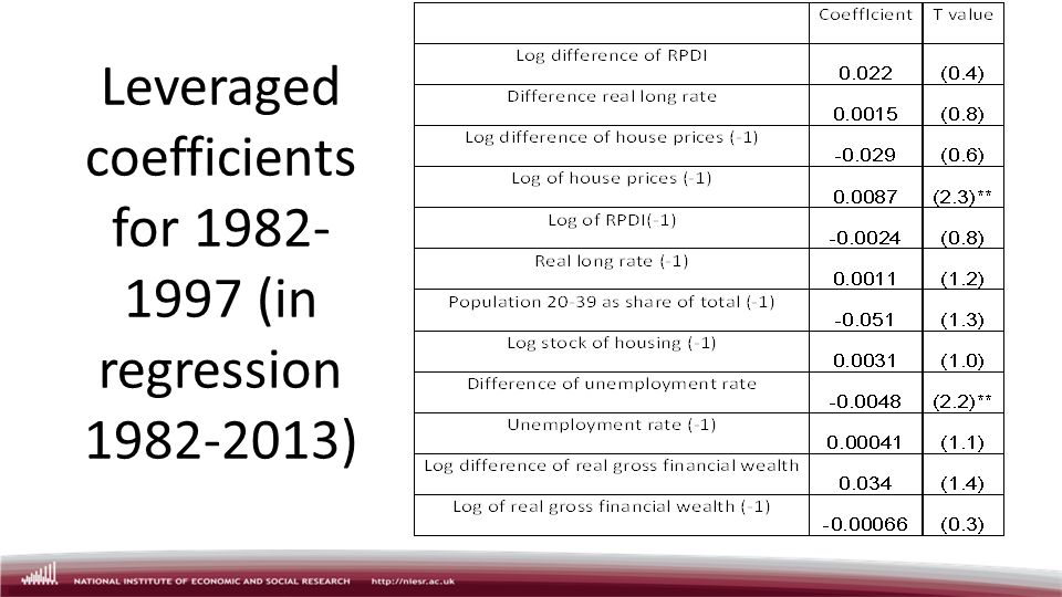 Leveraged coefficients for 1982- 1997 (in regression 1982-2013)