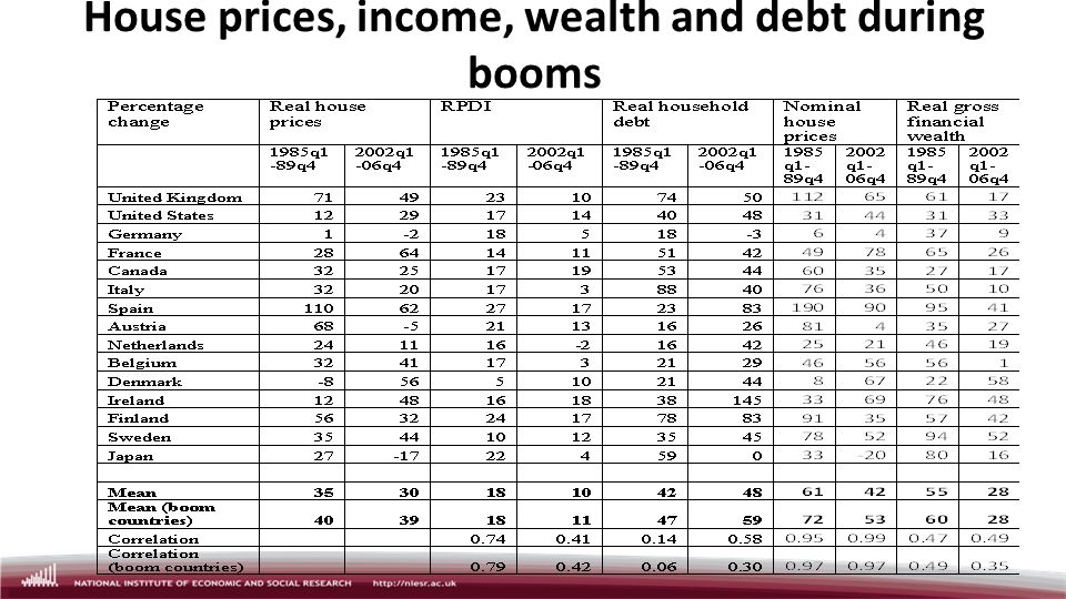 House prices, income, wealth and debt during booms