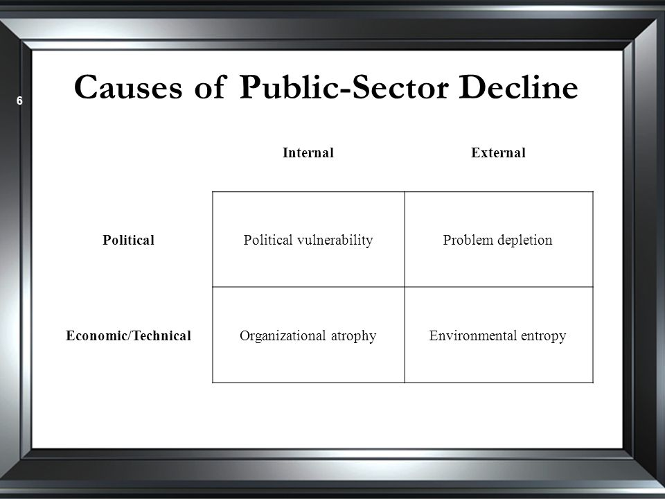 Causes of Public-Sector Decline 6 InternalExternal PoliticalPolitical vulnerabilityProblem depletion Economic/TechnicalOrganizational atrophyEnvironmental entropy